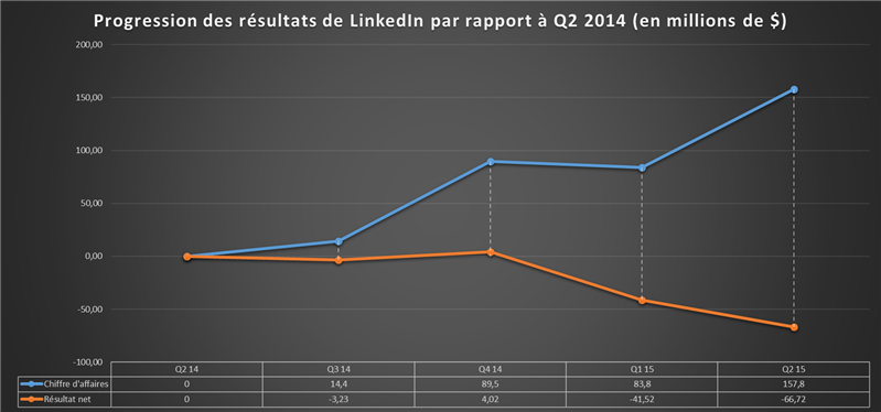 Performances LinkedIn 2014 2015
