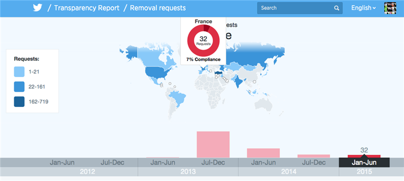 twitter transparency france