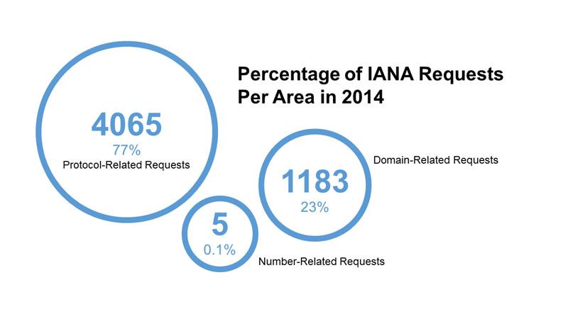 ICANN répartition requêtes 2014