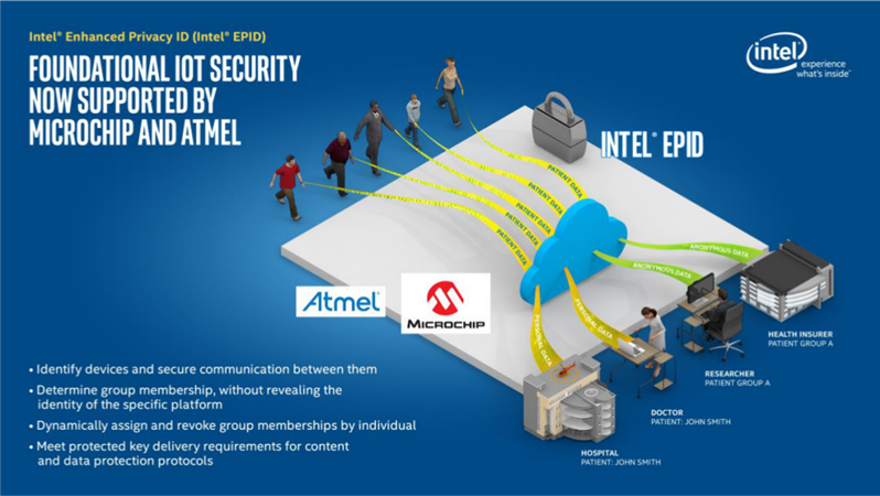 Intel EPID