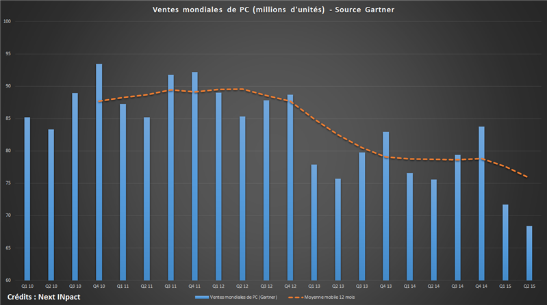 Marché PC Gartner 2010-2015