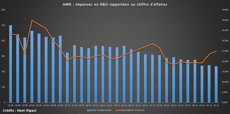 AMD R&D 2008-2015