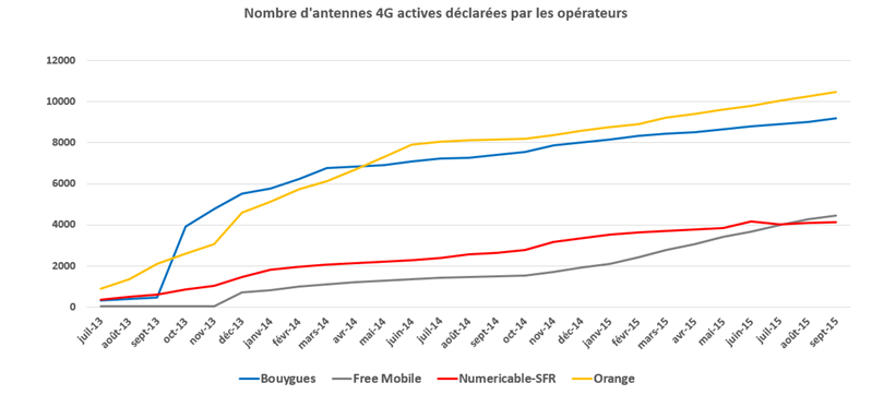 ANFR activation 4G septembre 2015