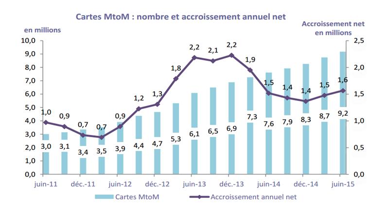 Marché SIM MtoM ARCEP T2 2015