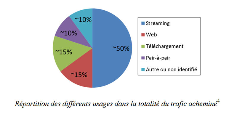 Répartition usages Internet