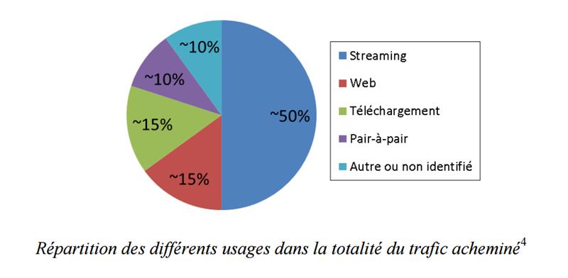 Répartition usages Internet