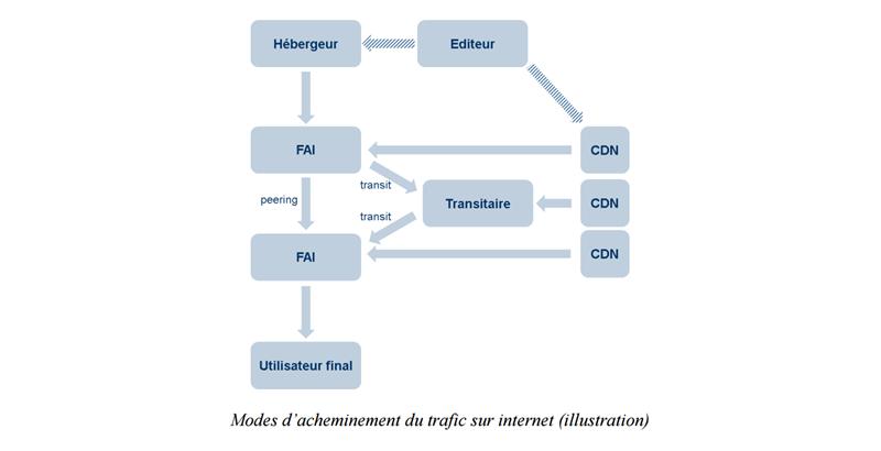 Schéma réseau FAI ARCEP