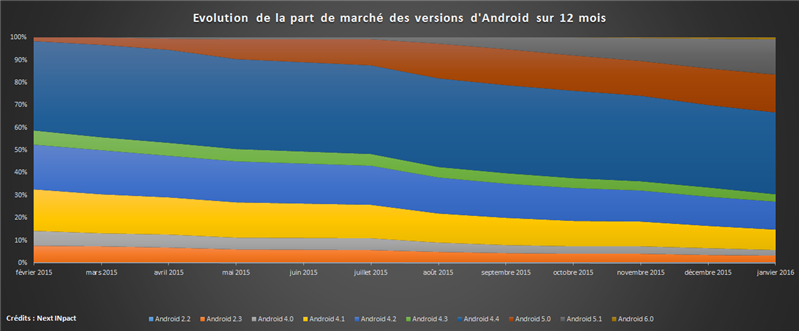 Android fragmentation 2015