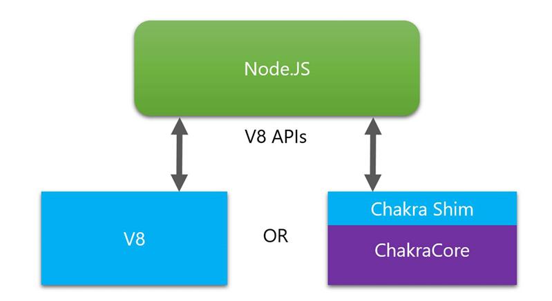 chakracore node.js