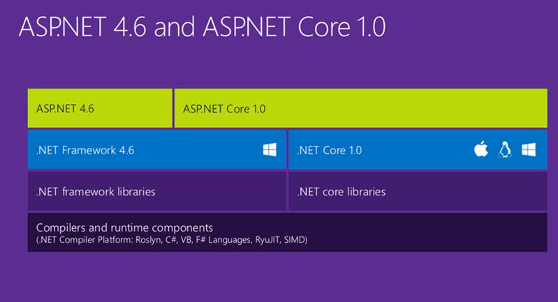 .net asp.net core