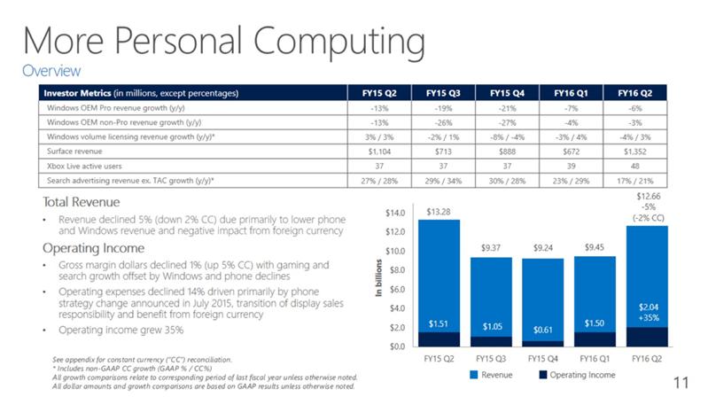 Microsoft Q2 FY16