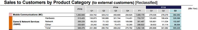 Sony PSN Results Q3 FY15
