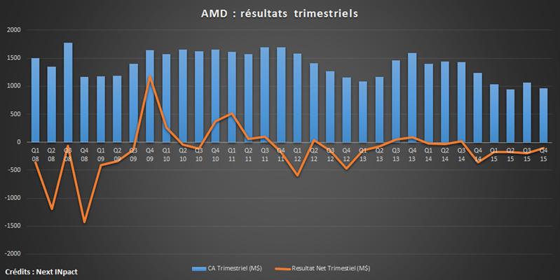 AMD Historique 2008 - 2015