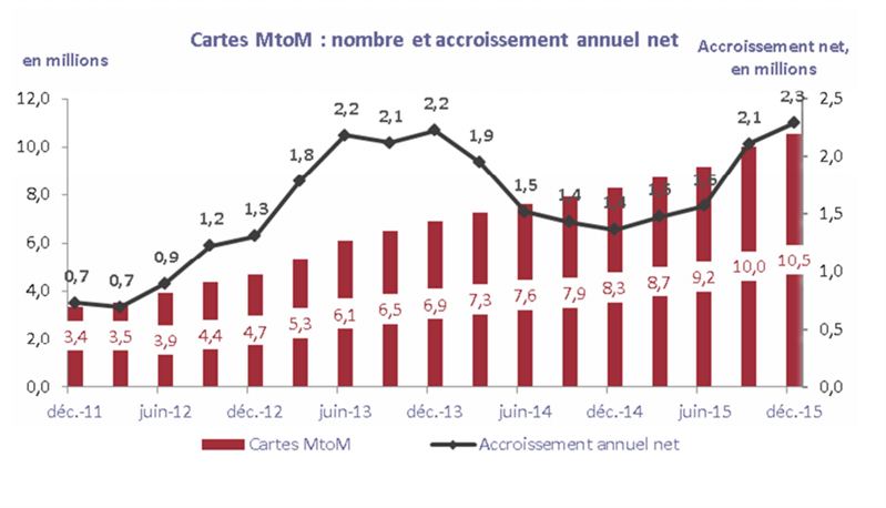 ARCEP cartes MtoM Q4 2015