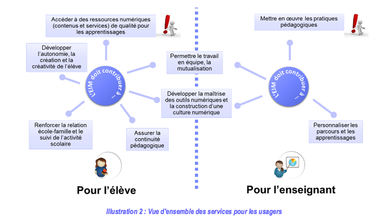 Plan numérique EIM