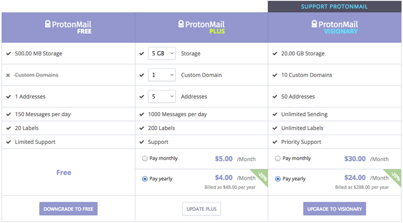 ProtonMail Paid Account