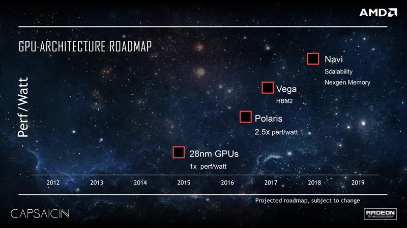 AMD Radeon Roadmap 2016 2018