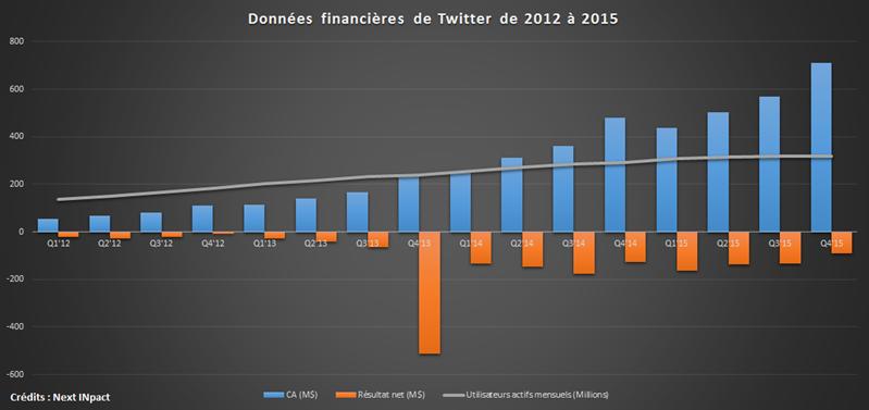 Twitter 2012-2015