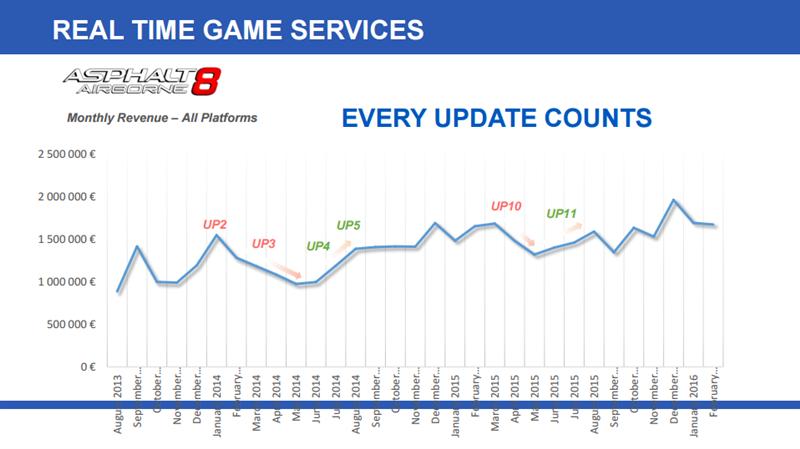 Gameloft Investisseurs