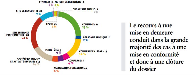 CNIL bilan 2015