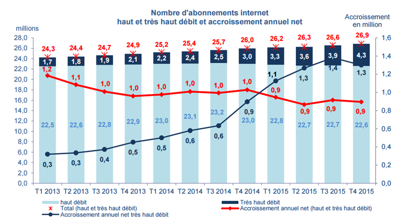 ARCEP T4 2015 Internet fixe