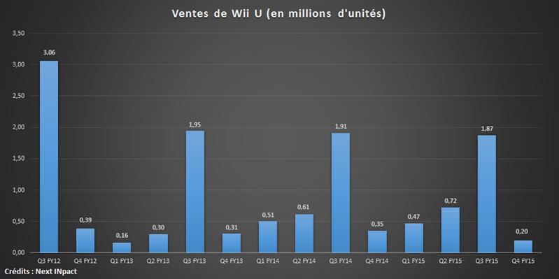 Nintendo Résultats 2016