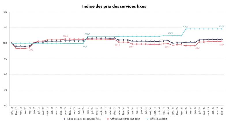 ARCEP Indices prix 2015