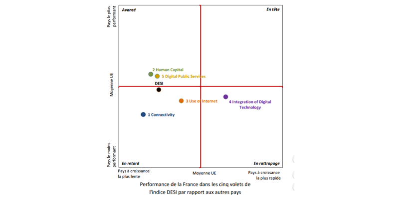 France DESI Commission européenne