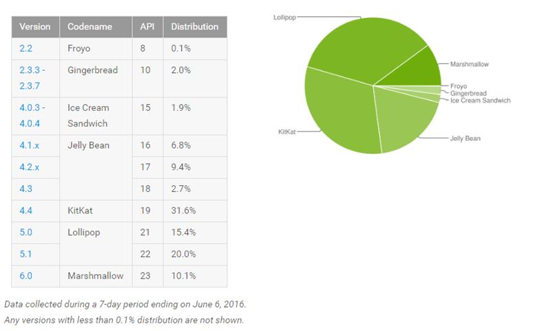 Android Fragmentation juin 2016