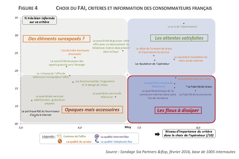 information consommateur arcep