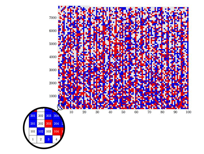 bicoloration des triplets de Pythagore