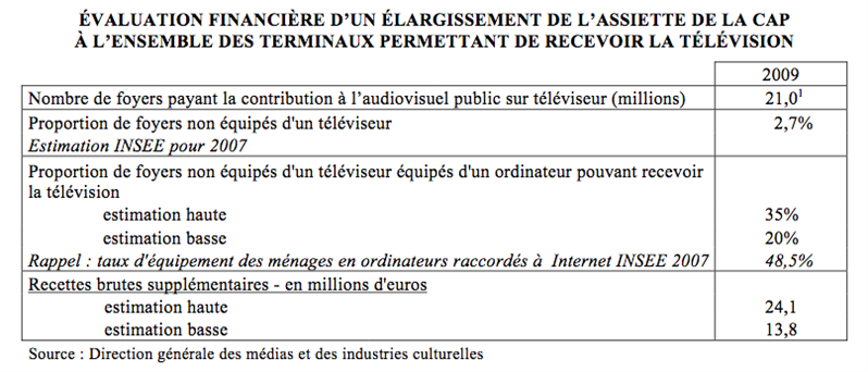 extension redevance rapport