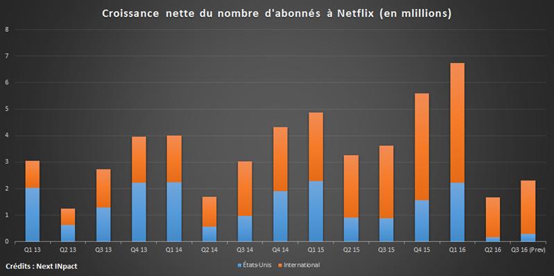Netflix progression abonnés