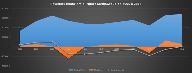 Résultats Next INpact 2015