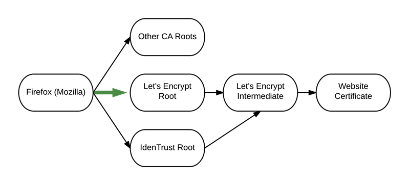 Let's Encrypt Mozilla