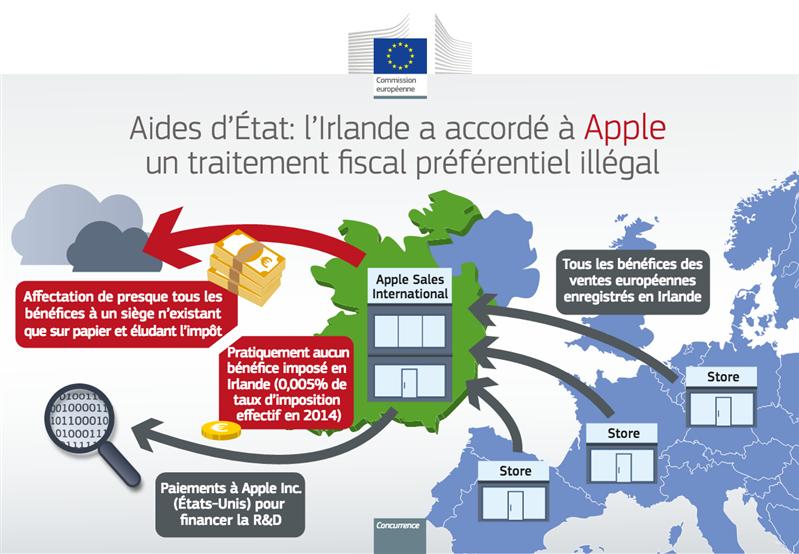 apple tax ruling irlande
