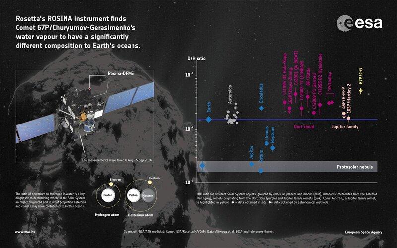 Philae Rosetta Eau