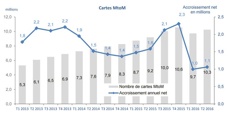 Mobile MtoM T2 2016