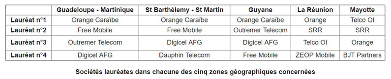 Attribution 4G outre-mer