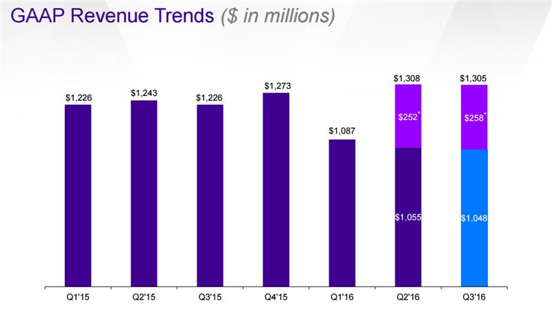 Yahoo Chiffre d'affaires T3 2016