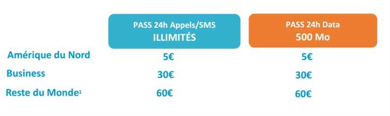 Bouygues Telecom roaming Pass