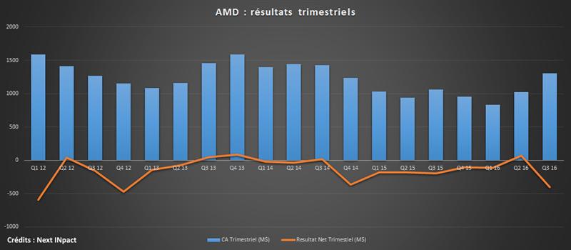 Résultats AMD Q3 2016
