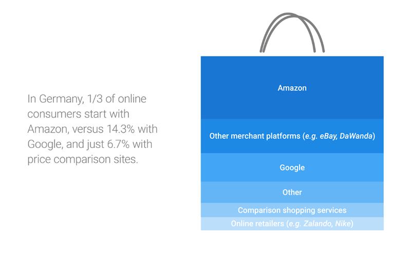 Graphique Google Shopping réponse Commission