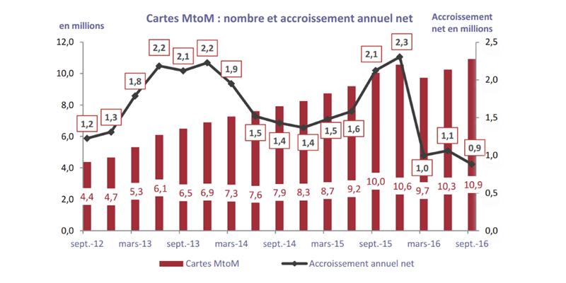 MtoM mobile T3 2016