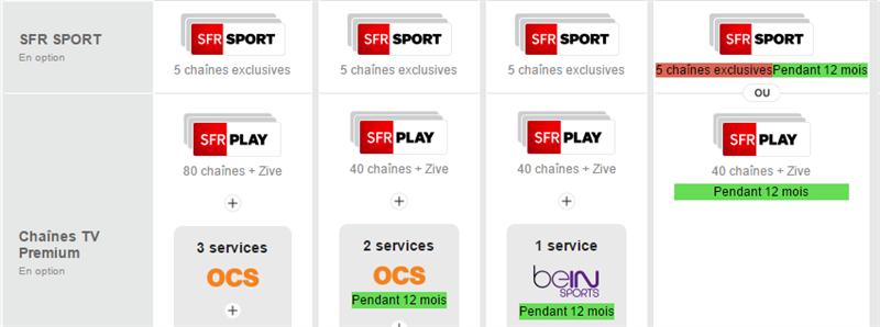 SFR Offres fixe Diff 28 octobre