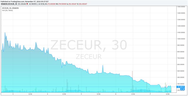 Zcash Euro