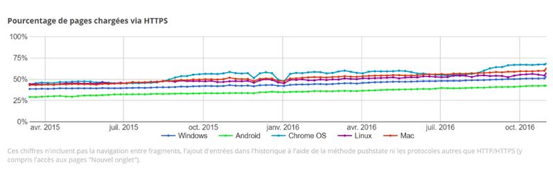 HTTPS Google total