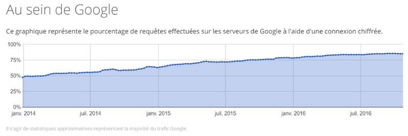 Google part HTTPS