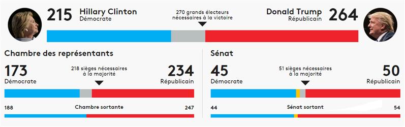 Résultats Elections Américaines Trump