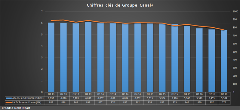 Groupe Canal Q3 16